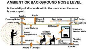 Sensory Overload Environment